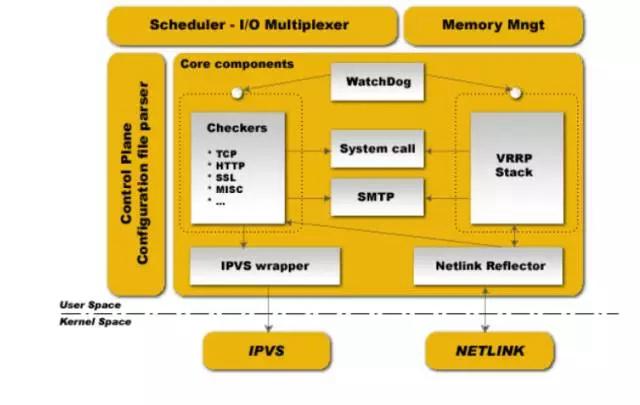 DDB的组织架构如上图所示,DBN(MySQL)负责实际的数据存储与读写提供。管理服务器负责数据库表、用户权限、数据分布路由的维护以及DBN状态的监控与管理。除此之外DDB最核心的模块是被称之为DBI的数据库驱动,它是一个类jdbc驱动,一方面可以与管理服务器交互,获取分布式数据库的表结构与分布路由;另一方面可以解析用户发过来的SQL语句,转换成适用于分布式场景的sql直接发送给DBN节点,并且将DBN返回的结果进行聚合或者排序并最终返回给应用程序。正是由于DBN这一系列的改写与聚合动作,才能使得应
