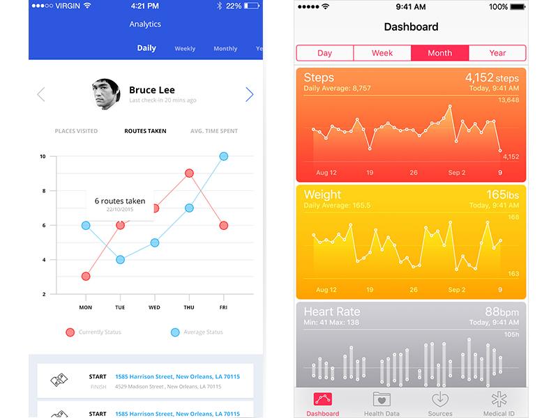 app的数据图表设计,你以为简单?
