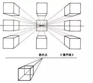 尚学堂分享平行透视规律与原理详细图解