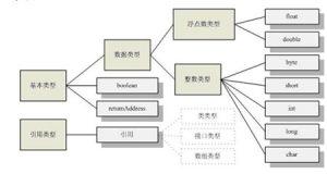 Java类的相关知识-尚学堂Java培训