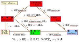 Struts1的工作原理-尚学堂Java培训