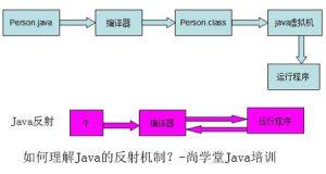 如何理解Java的反射机制?-尚学堂Java培训