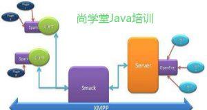 Java中File的作用-java培训