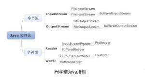什么是文件流?文件流包含有哪些类型?-Java培训