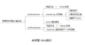 Java开发有关缓存流的相关概念-0基础Java培训