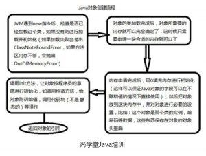 Java开发中对象流的相关概念-0基础Java培训