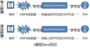 Java开发中字符流的简单介绍-0基础Java培训