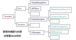 java开发中异常的捕获与处理-供给侧Java培训