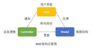 MVC模式及优缺点-尚学堂Java培训