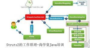 Struts2执行流程及工作原理-尚学堂Java培训